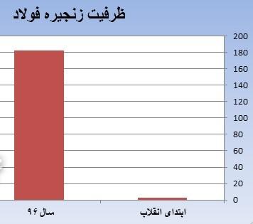 رشد ۷۵ برابری ظرفیت زنجیره فولاد بعد از پیروزی انقلاب+نمودار