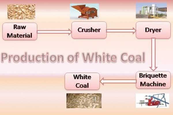 احیای باطله معادن با فناوری زغال سنگ سفید