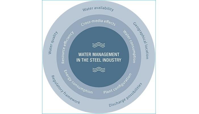 تحلیلی بر تأمین و مصرف آب در صنعت فولاد | محسن محمدی